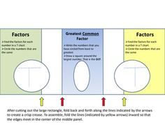 Here's a foldable for how to find the GCF using T-charts.