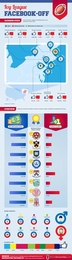 Infographic: Which Ivy League college leads in Facebook use?    Content provided by myITforum. Read the rest: http://myitforum.com/myitforumwp/2012/05/07/infographic-which-ivy-league-college-leads-in-facebook-use/