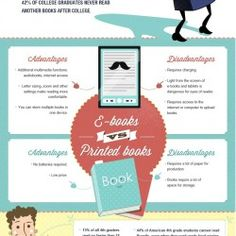 What are pros and cons of e-books and books? which are better? how many american students continuing to read books after graduation?