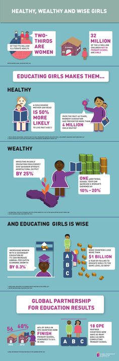 Educating Girls Makes Them Healthy, Wealthy and Wise.