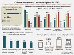 What Chinese consume