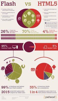 http://www.piehead.com/blog/wp-content/uploads/2012/01/Flash-vs-HTML5.png