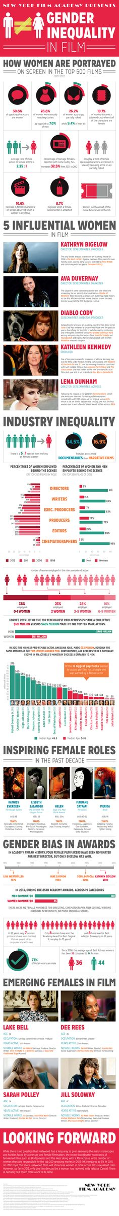 Gender Inequality in Film - An Infographic #women #film #equality