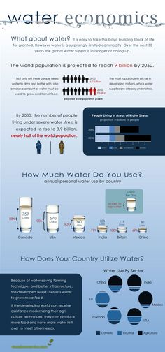 Water(less) World: H2O Use Around the World