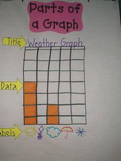 math graphing, grade math, classroom idea, anchors, grade fun, anchor chart parts of a graph, graphing anchor charts, teaching graphing, 2nd grade