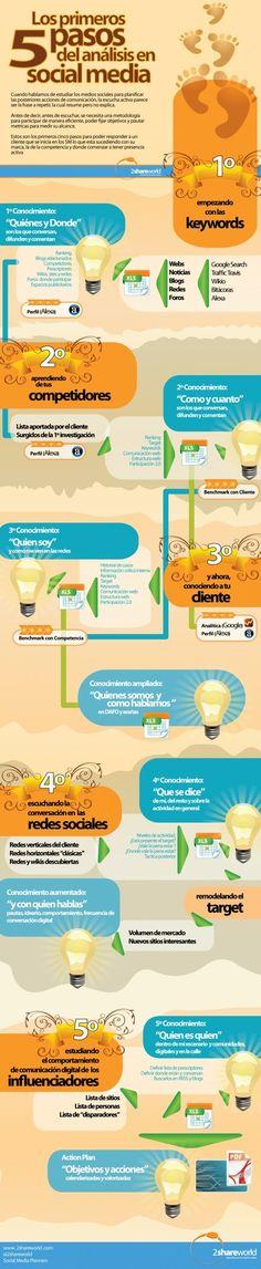 Los 5 Primeros Pasos del Analisis en Social Media #infografia