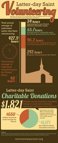 All hands to help. Latter-day Saint Volunteering info-graphic. The Cultural Hall: Articles of News 04.02.2012