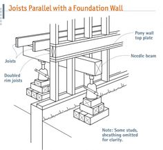 To replace rotted mudsills or foundation sections you must transfer loads to shoring. Start by noting which way floor joists run.