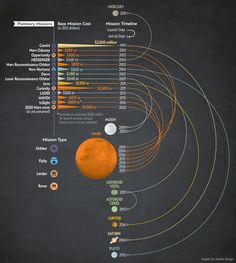 Has NASA Become Mars-Obsessed? [Scientific American. Graphic by Section Design]