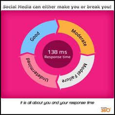With Social Media's breakthrough. It can either make you or break you.....