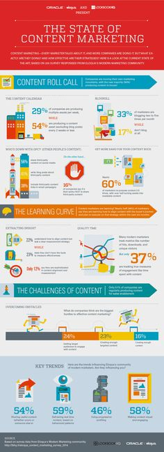 DIGITAL MARKETING -         The State of Content marketing infographic.