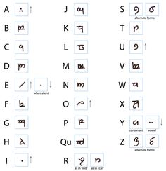 Write your name in Elvish.
