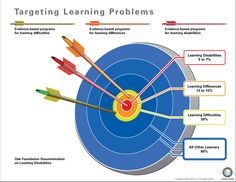 TargetingLearningProblems