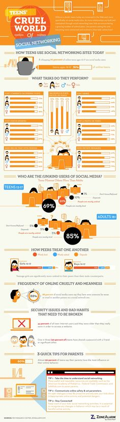 Interesting Infographic on Cyberbullying