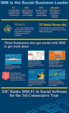 IBM is the Social Business Leader, via Flickr. #socbiz #ibmsocialbiz
