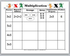 school, math worksheets, multiplication strategies, grade, chart, learning, teach, multipl video, kid