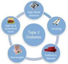 Causes of type 2 Diabetes