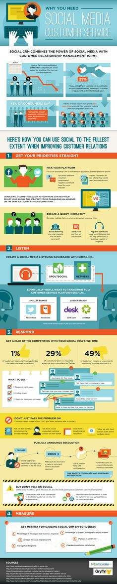 How To Use #SocialMedia To Improve Customer Relations - #infographic