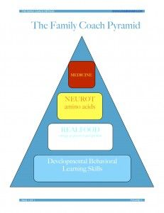 The Intervention Pyramid for #ADHD