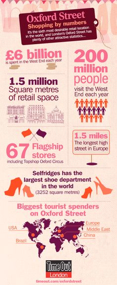 Oxford Street - Shopping by numbers
