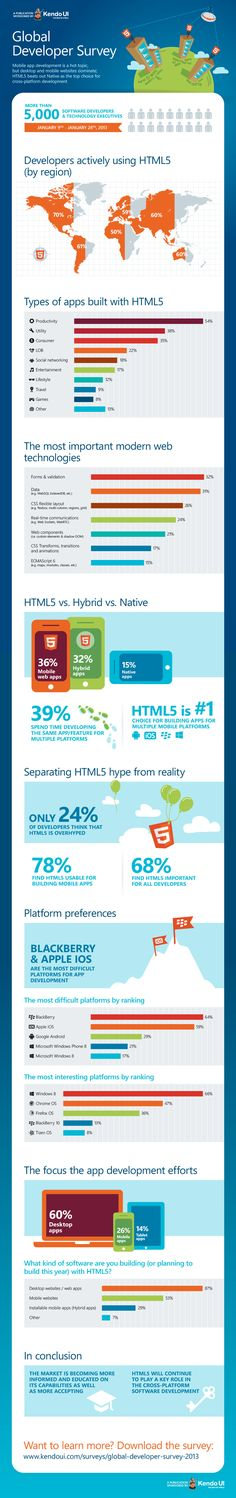 How Developers Use HTML5 [INFOGRAPHIC]