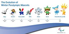the evolution of winter paralympic mascots