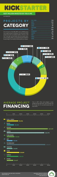 $207 Million Invested by You and Me. Kickstarter Infographic