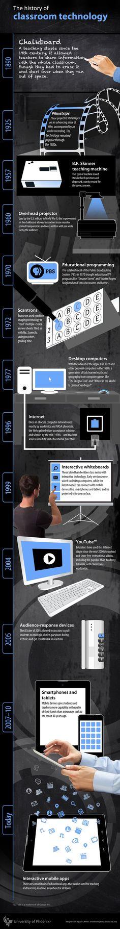 History of Classroom Technology #edtech