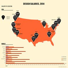The Best And Worst Paying Jobs In Design