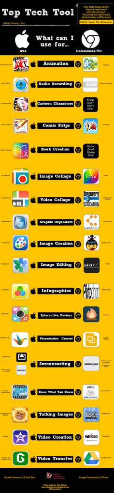 Tools for Ipad vs.  Chromebook tools: What can I use for..? .#infographic