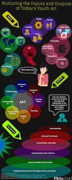 "Love Randilynn's infographic on Child Art (created for the course ""Artistic Development"")"