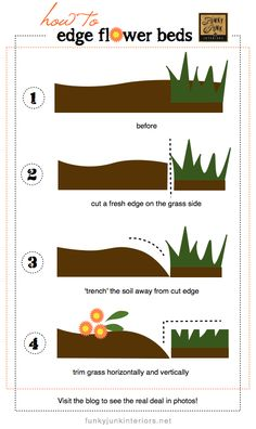 How to cut edges for flowerbeds via Funky Junk Interiors