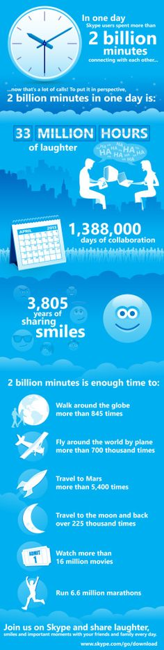 Today, we are excited to celebrate that our Skype users – YOU – are spending more than 2 billion minutes connecting with each other!  2 BILLION MINUTES!  But just how big is 2 billion minutes, you ask? http://blogs.skype.com/2013/04/03/thanks-for-making-skype-a-part-of-your-daily-lives-2-billion-minutes-a-day/#fbid=8b1mUCROfgg