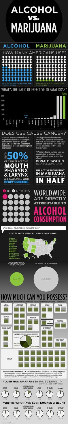 Alcohol vs. Marijuana These are some cool #Marijuana Pins but OMG check this out #MedicalMarijuana  www.budhubinc.com https://www.facebook.com/BudHubInc (Like OurPage)