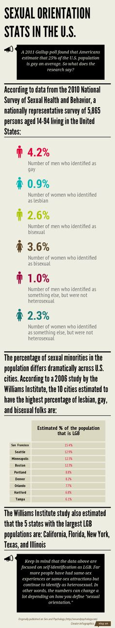 Sexual Orientation Stats In The United States (Infographic) — Sex And Psychology