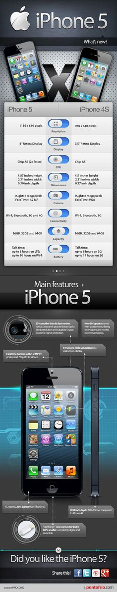 iPhone 5 Features List [Infographic] - Side-by-side comparison of the iPhone 5 and iPhone 4S