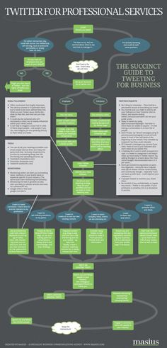 #Twitter for business professionals via @Miguel Rivera - there's some interesting stuff here. Read with caution though.