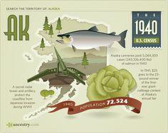 #Alaska #1940 #1940 Census
