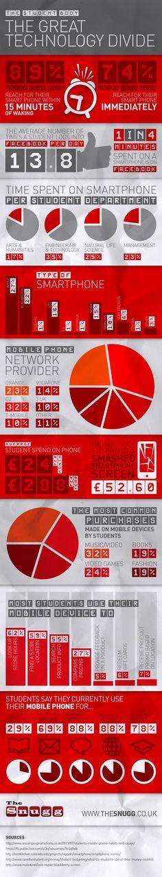 How UK students use smartphones