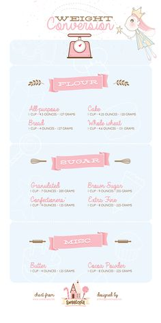 Weight Conversion for Common Baking Ingredients.  Illustrated Printable on Sweetopia