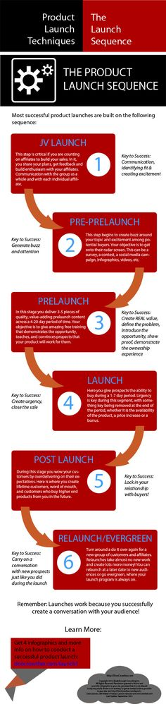 Six tips for launching your new product