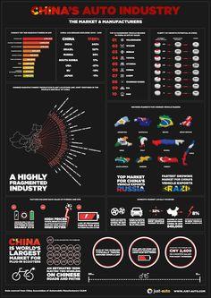 China's Auto Industr
