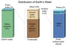 Earths water distribution chart