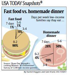 Fast food junk on pinterest 21 pins for Lean cuisine vs fast food