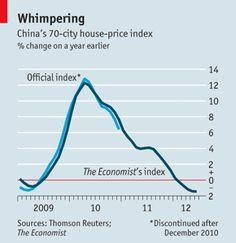 China real estate market