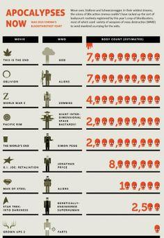 Apocalyptic Movie Body Count Infographic