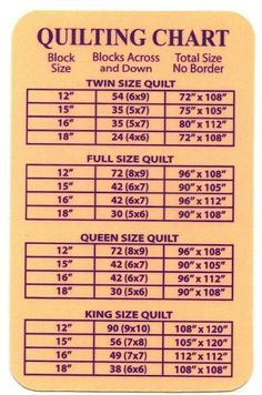 quilting charts   BQuiltin Studio ~: Quilt Size Chart