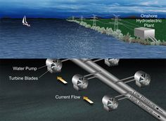 In the proposed hydrokinetic energy transfer system, the flow of water current causes turbine blades to rotate.  The rotor's rotational speed is increased through a gearbox, which drives a high-pressure fluid pump. The high-pressure fluid would be transported though flexible tubes to a larger pipe and then to an efficient, onshore hydroelectric power plant. hydroelectr power