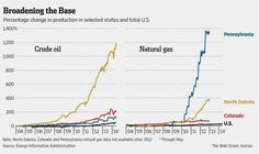 Democratic lawmakers weigh benefits of fracking boom against opposition from environmentalists http://on.wsj.com/1ystYv1