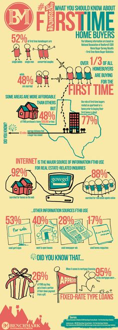 First time home buyer real estate infographic based on the 2011 National Association of Realtors survey of homebuyers